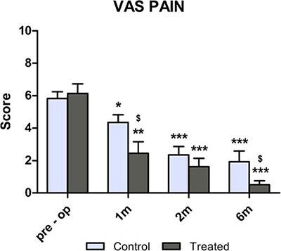 Gel per eliminazione di dolore a osteochondrosis